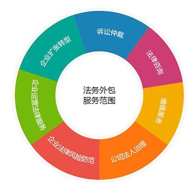 gongsifawu - 公司法务
