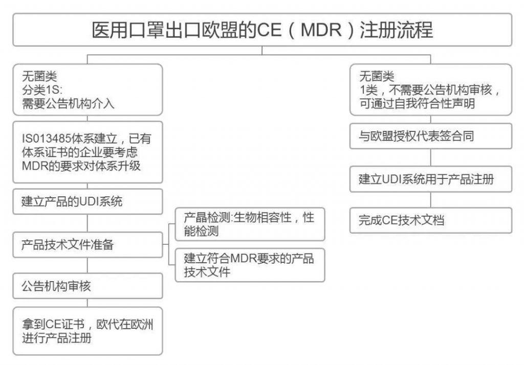 7 1024x714 - 口罩产品出口国外市场的法规、标准要求和优惠措施