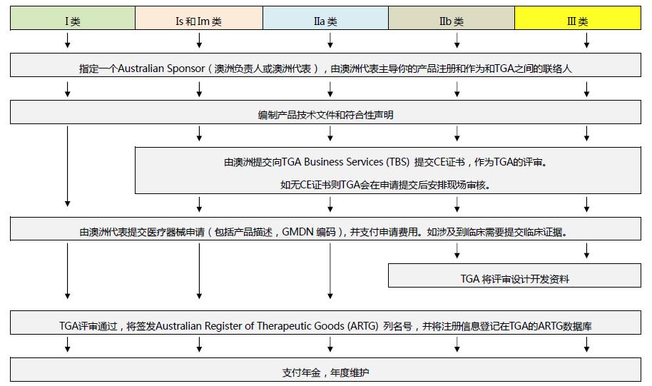 9 - 口罩产品出口国外市场的法规、标准要求和优惠措施