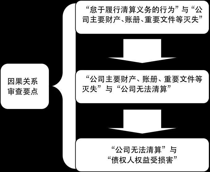 因果关系审查 - 有限责任公司清算清偿责任纠纷案件审理思路和裁判要点(转载)