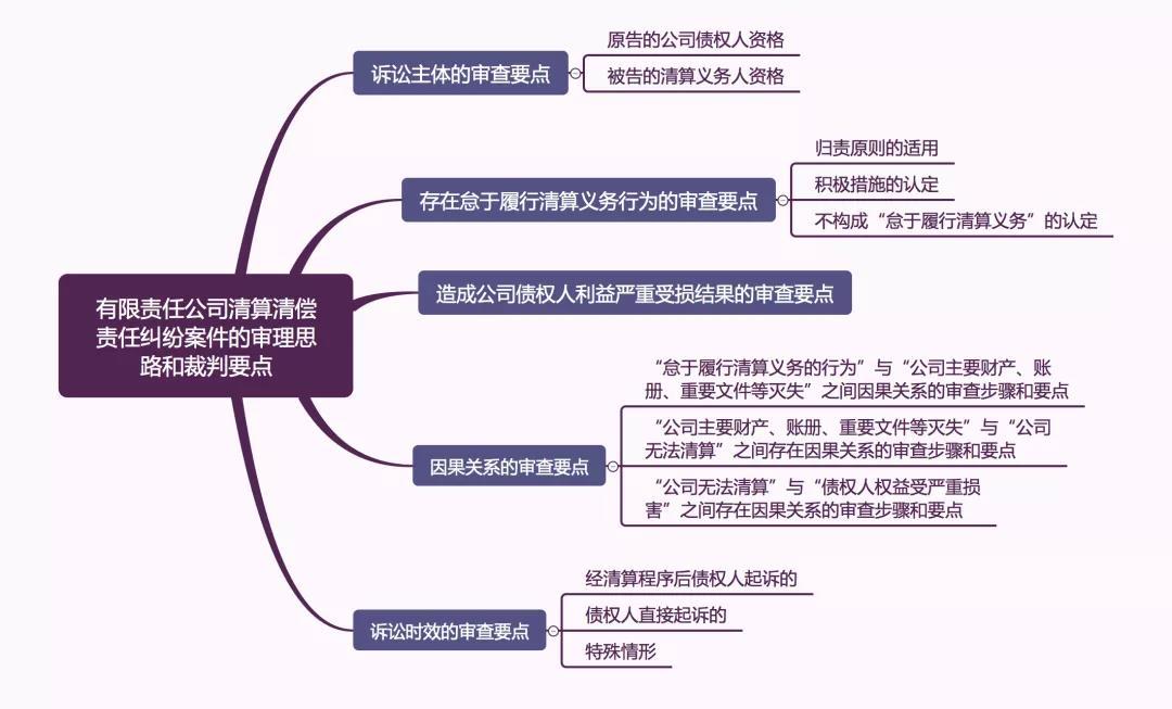要点 - 有限责任公司清算清偿责任纠纷案件审理思路和裁判要点(转载)