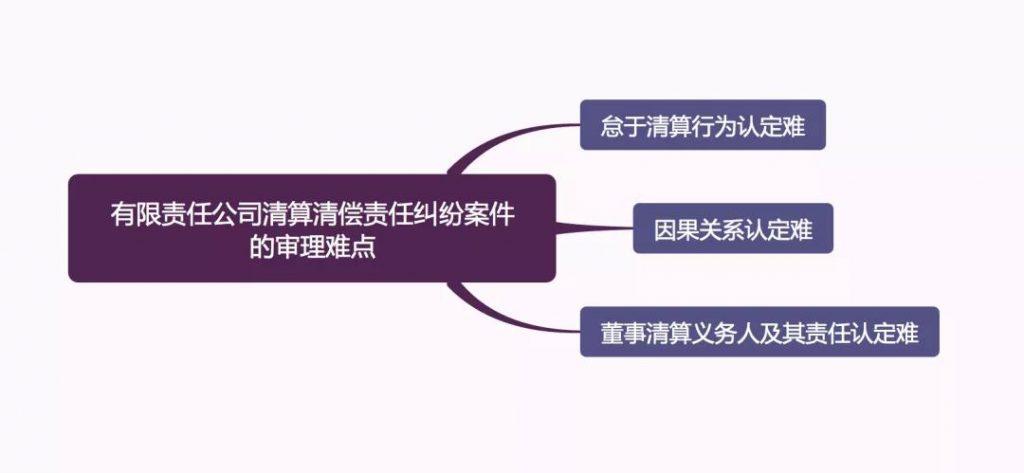 1 1024x473 - 有限责任公司清算清偿责任纠纷案件审理思路和裁判要点(转载)