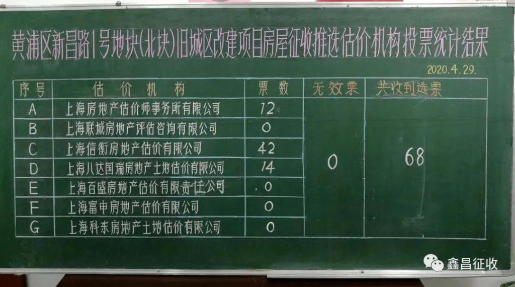 xinchang1b 1024x570 - 新昌路1号南、北地块动迁征收估价机构确定,将上门估价