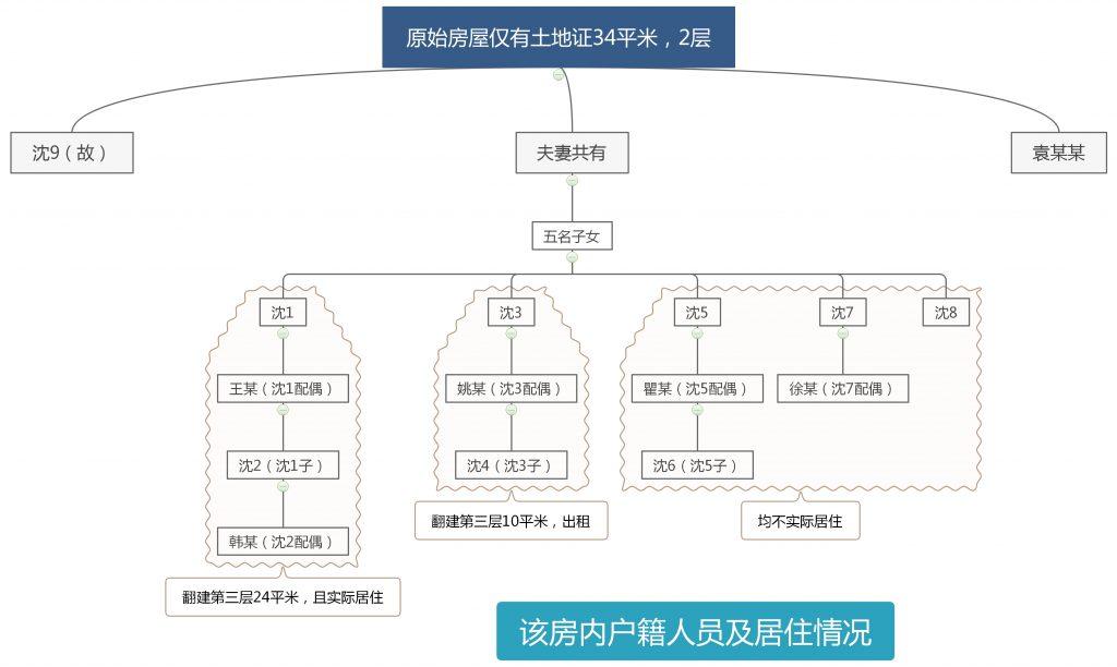 原始房屋仅有土地证34平米,2层 1024x612 - 案例:征收只有土地证的房屋,为翻建出资的实际使用人补偿份额如何确定