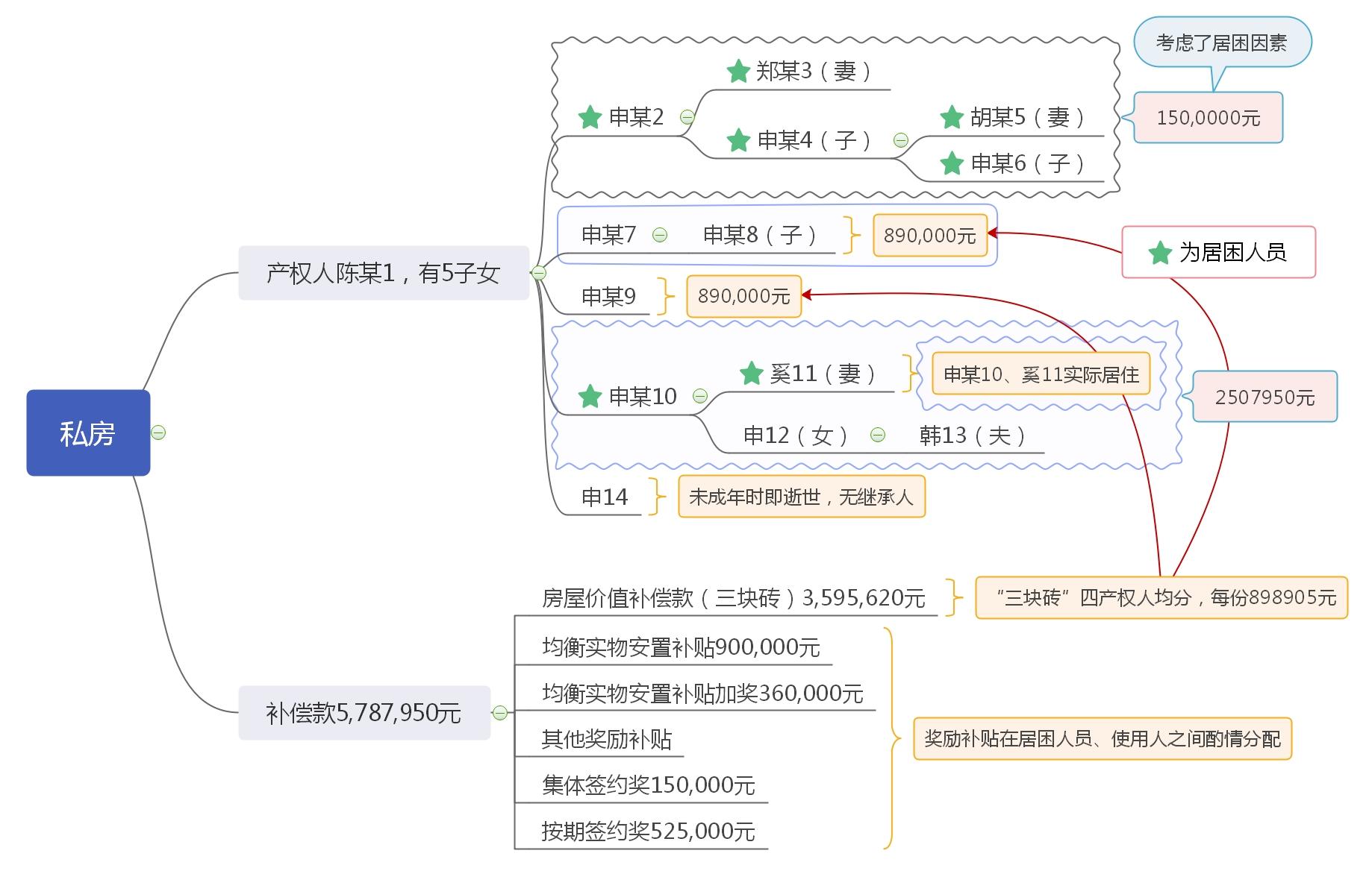 2019)沪02民终9068号 - 非居困户(托底)的居困人员能否获得动迁补偿款?