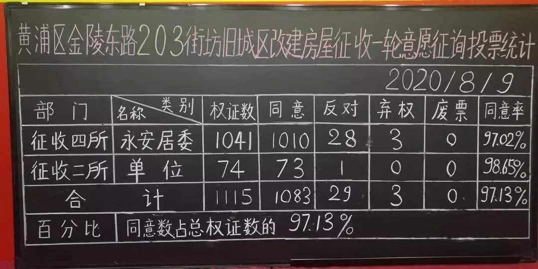 203 - 黄浦区金陵东路203街坊征收决定发布