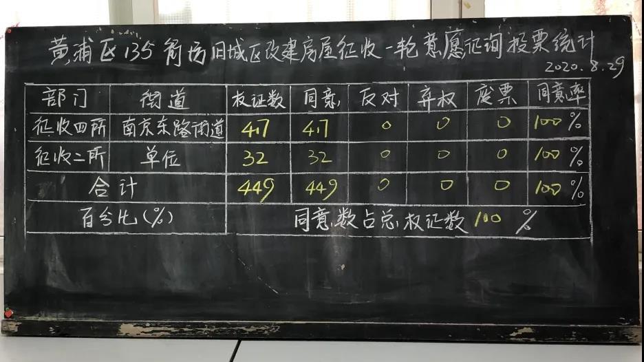 135yizheng - 黄浦135街坊房屋动迁一征顺利通过,正式启动