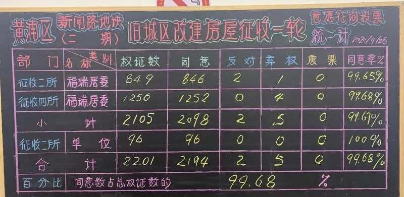 .jpg - 黄浦新闸路二期一征99.68%,征收正式启动