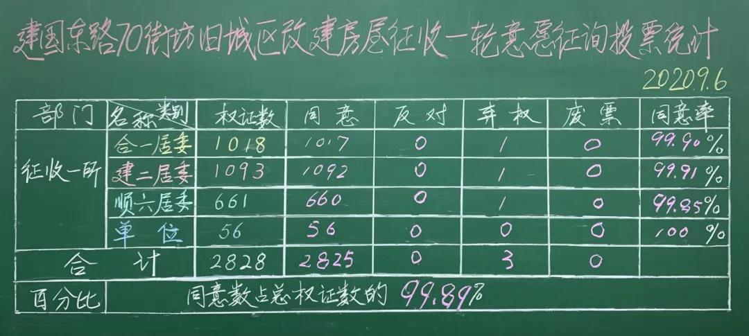 70jiefangyizheng - 建国东路70街坊一征生效,动迁征收正式启动