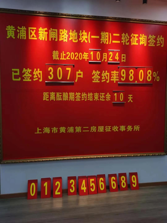 新闸路一期签约 - 新闸路地块(一期)首日签约率达到98.08%