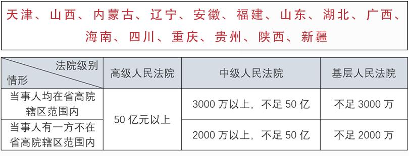 2 - 全国法院管辖案件标准汇总
