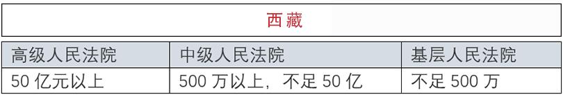 4 - 全国法院管辖案件标准汇总