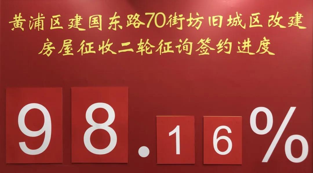 70街坊动迁签约 - 黄浦区建国东路70街坊首日签约率98.16%