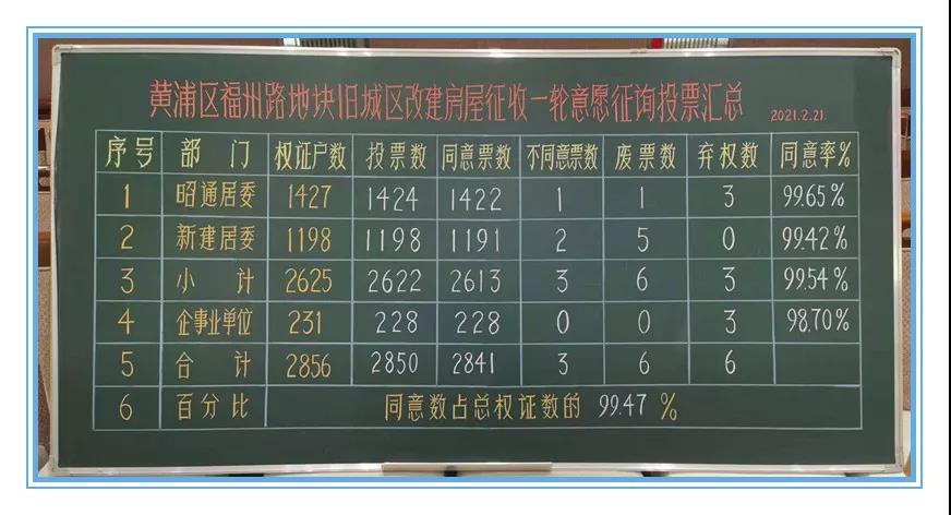 .jpg - 黄浦区福州路地块一征通过,将正式启动动迁征收