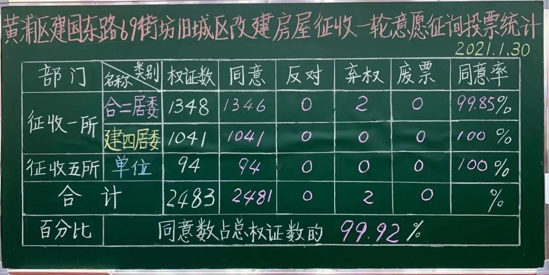 69一征 - 黄浦区建国东路69街坊、71街坊一征同意率99.92%、97.41%,动迁正式启动