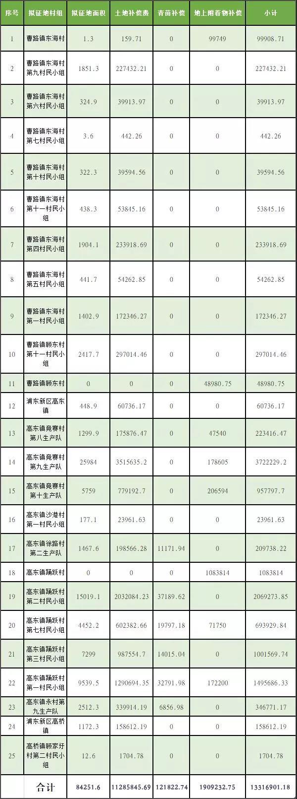 浦东征地补偿 - 浦东沿江通道拟征地约8.4万㎡及补偿方案公告