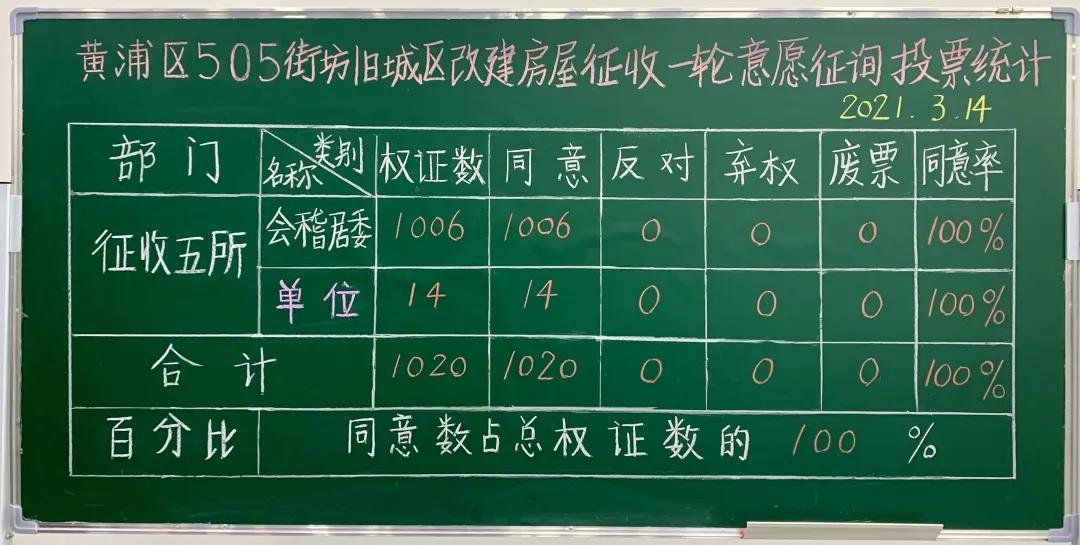 505一征 - 黄浦区505街坊旧改动迁100%比例通过一征,即将正式启动